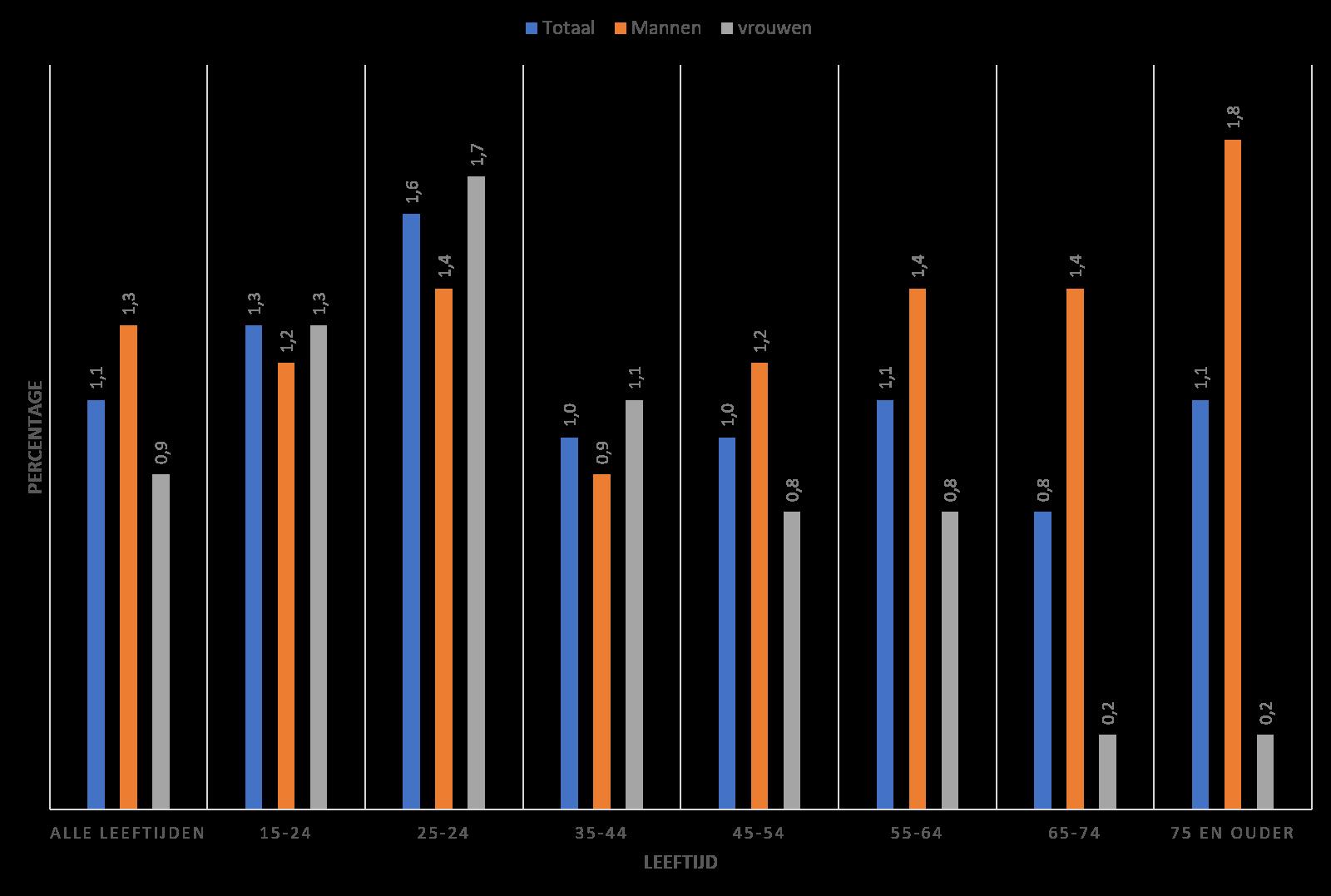 Grafiek met data van Frisch et al. 2019 waarin de data per geslacht en per leeftijdsgroep is uitgesplitst.